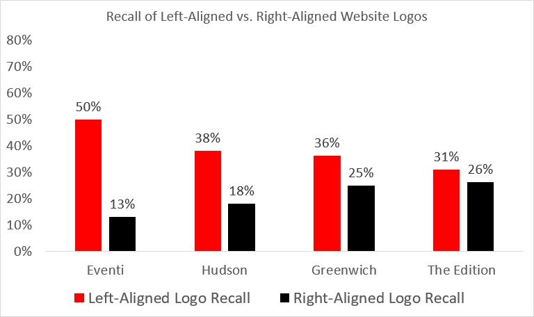 Graph showing logo recall rates for 4 different hotel homepages